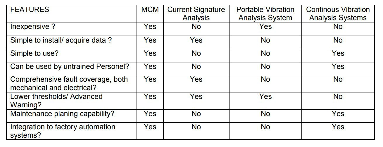 Comparision of MCM with Vibration and Current Signature Analysis